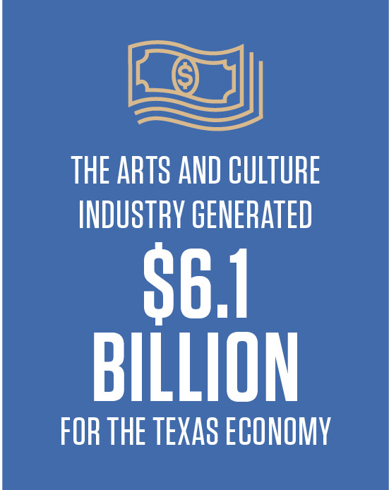 The Arts and Creative Industry generated $6.1 billion for the Texas economy