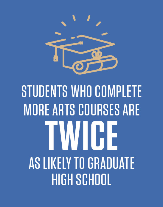Students who complete more arts courses are twice as likely to graduate high school
