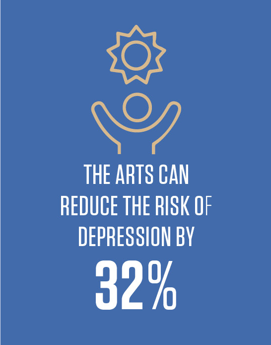 The Arts can reduce the risk of depression by 32%